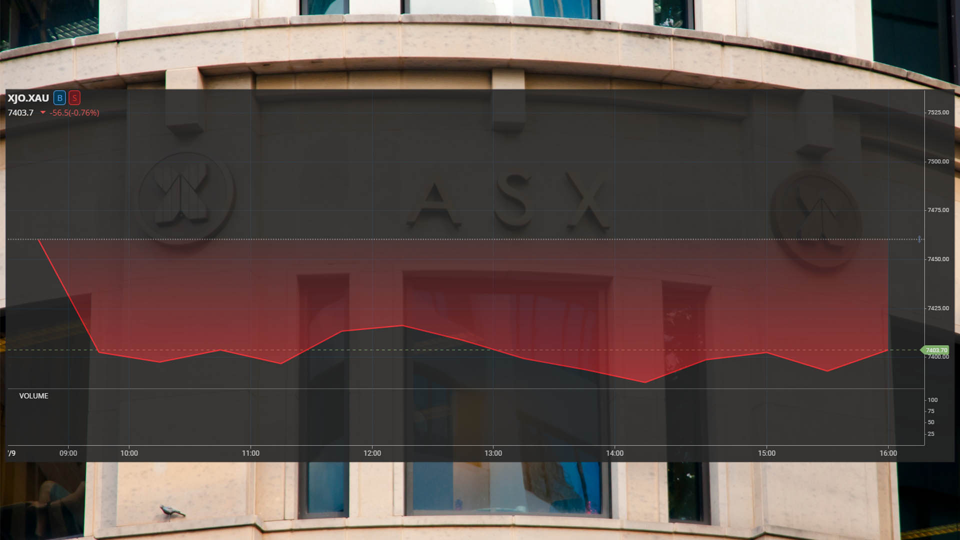 ASX declines for second week, miners tumble: Aus shares close 0.8% lower